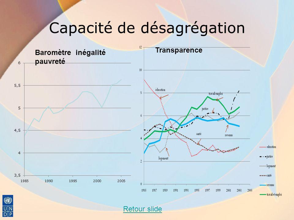 Capacité de désagrégation