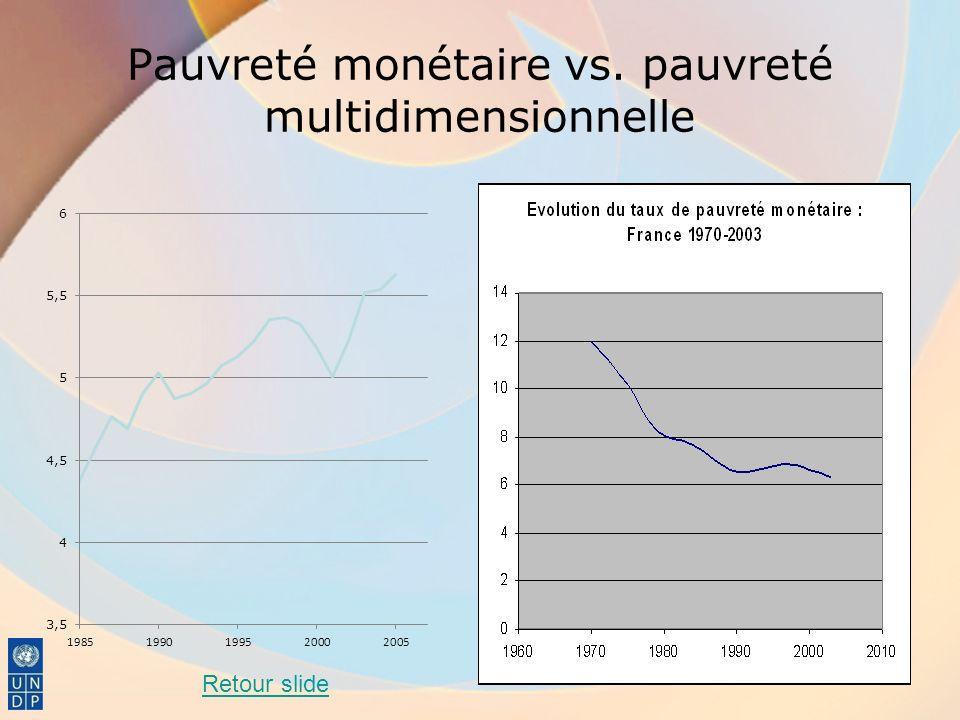 Pauvreté monétaire vs. pauvreté multidimensionnelle