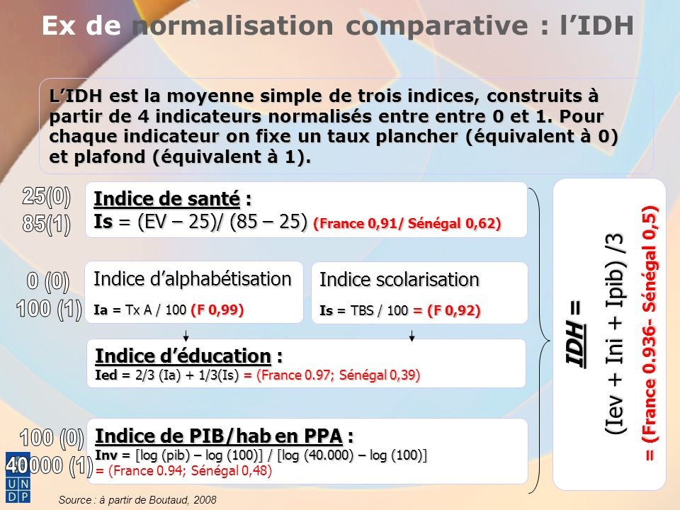 Ex de normalisation comparative : l'IDH