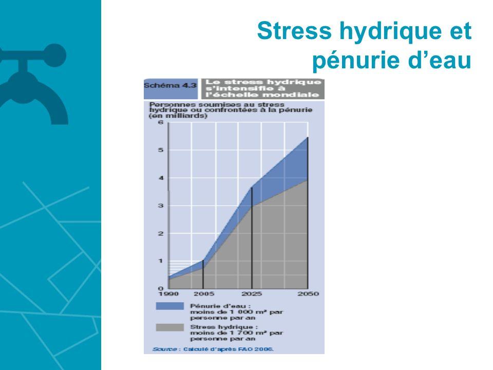 Stress hydrique et pénurie d'eau