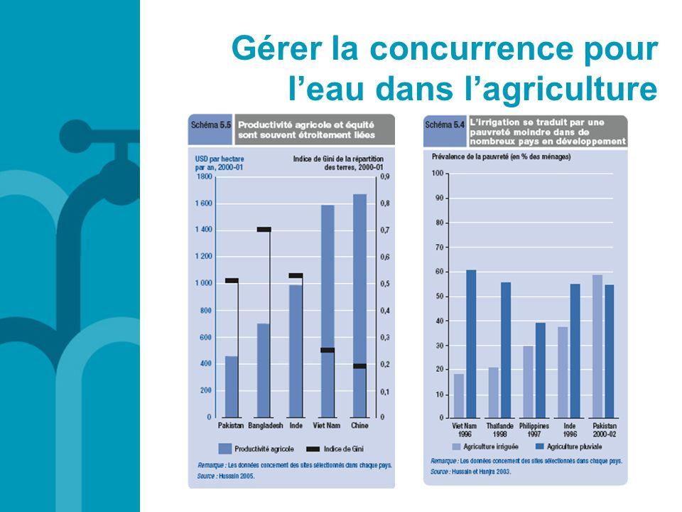 Gérer la concurrence pour l'eau dans l'agriculture
