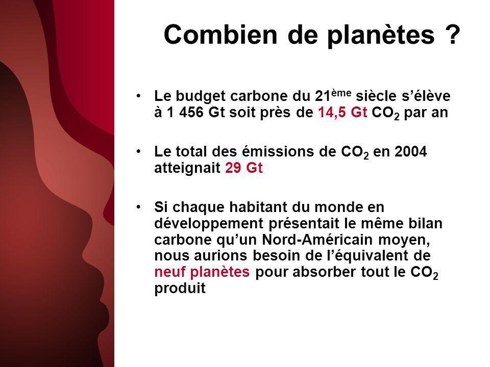 Combien de planètes Le budget carbone du 21ème siècle s'élève à 1 456 Gt soit près de 14,5 Gt CO2 par an.