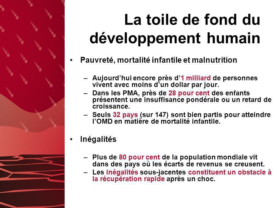 La toile de fond du développement humain