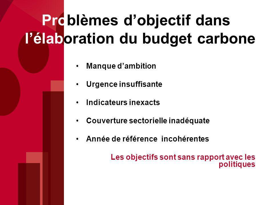 Problèmes d'objectif dans l'élaboration du budget carbone