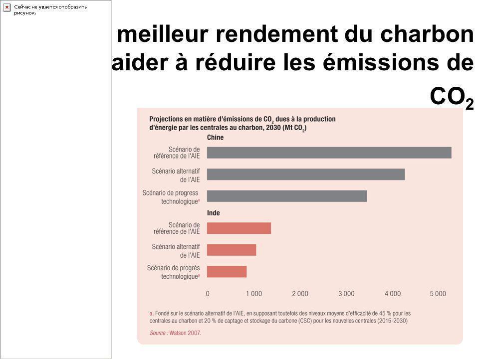 Un meilleur rendement du charbon pourrait aider à réduire les émissions de CO2