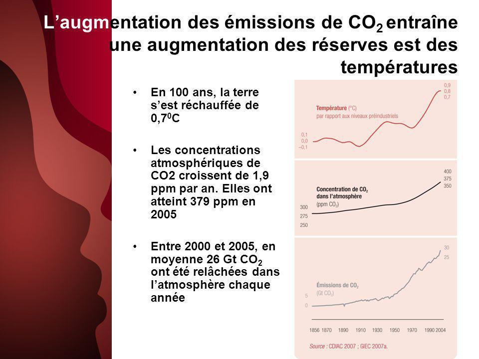 L'augmentation des émissions de CO2 entraîne une augmentation des réserves est des températures