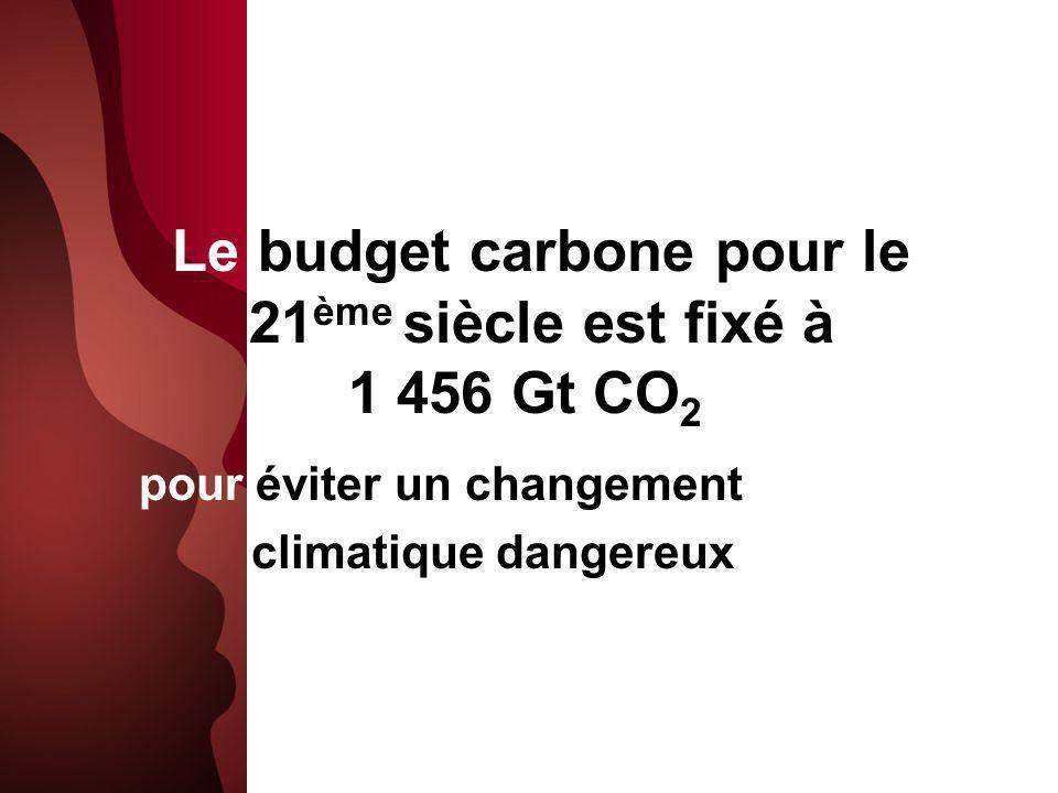Le budget carbone pour le 21ème siècle est fixé à 1 456 Gt CO2