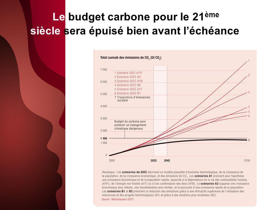 Le budget carbone pour le 21ème siècle sera épuisé bien avant l'échéance