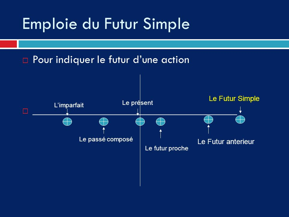 Emploie du Futur Simple