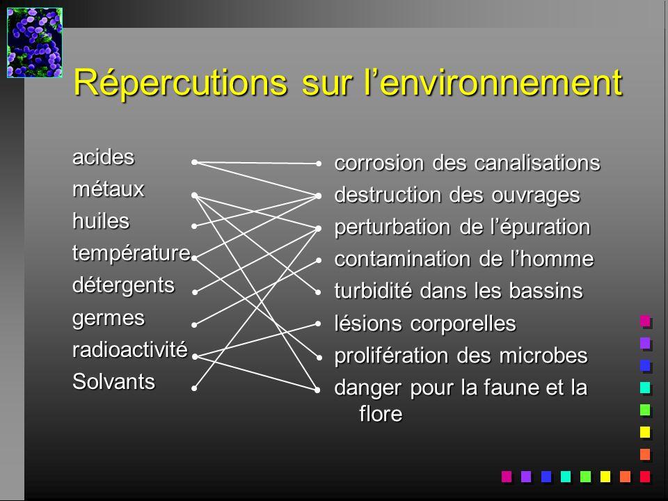 Répercutions sur l'environnement