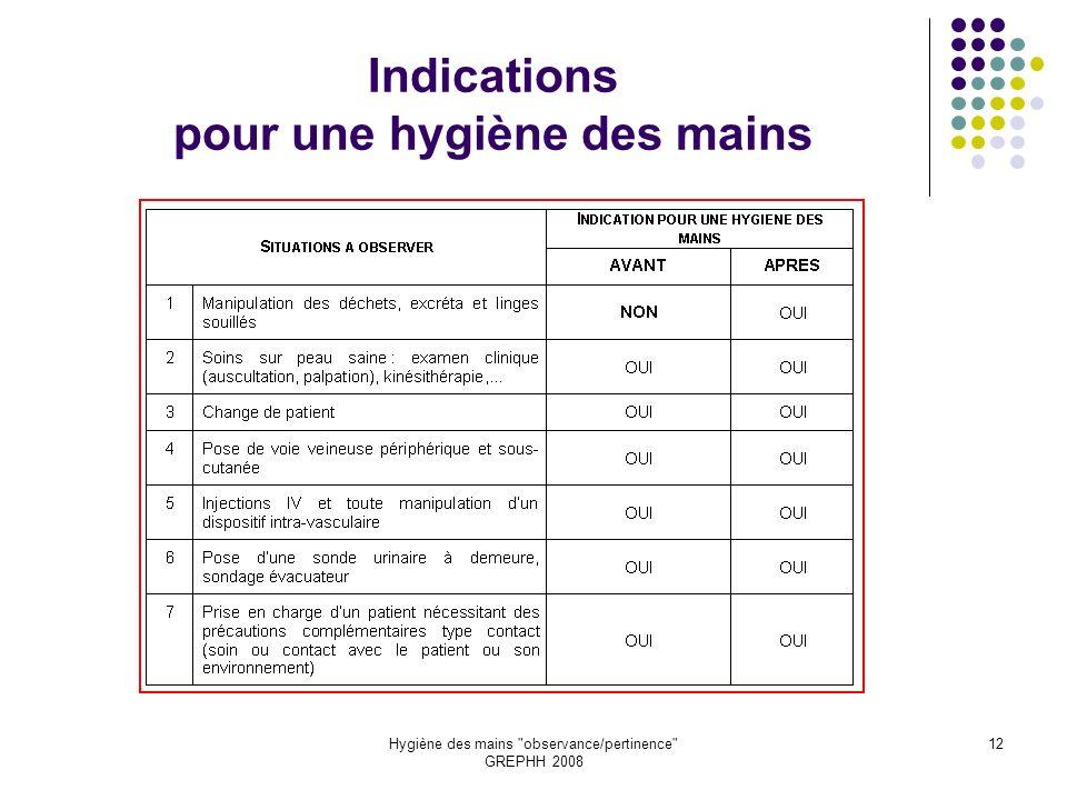 Indications pour une hygiène des mains