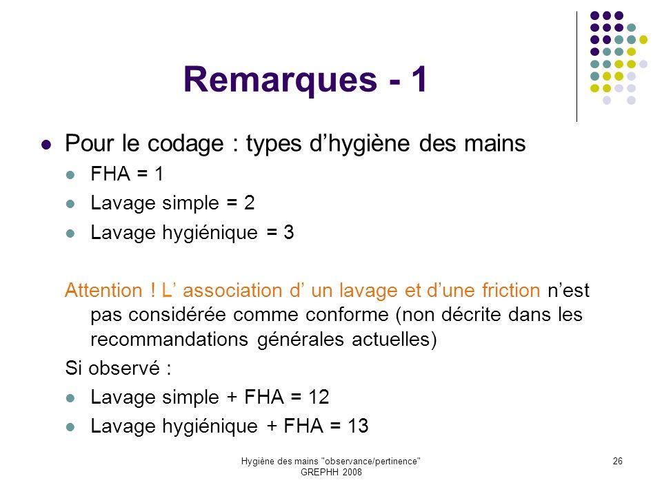 Hygiène des mains observance/pertinence GREPHH 2008