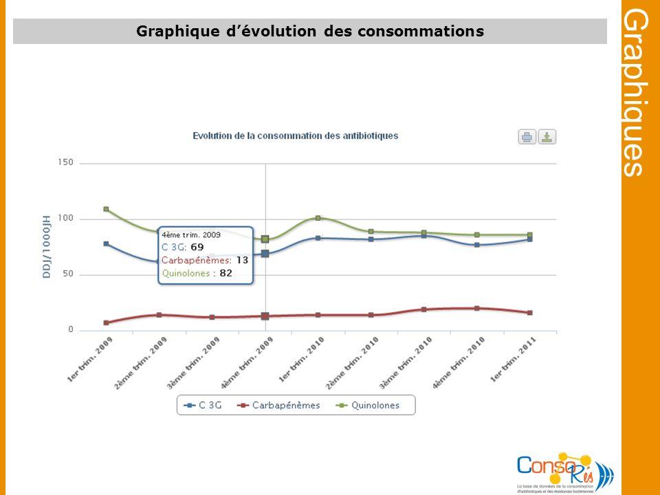Graphique d'évolution des consommations