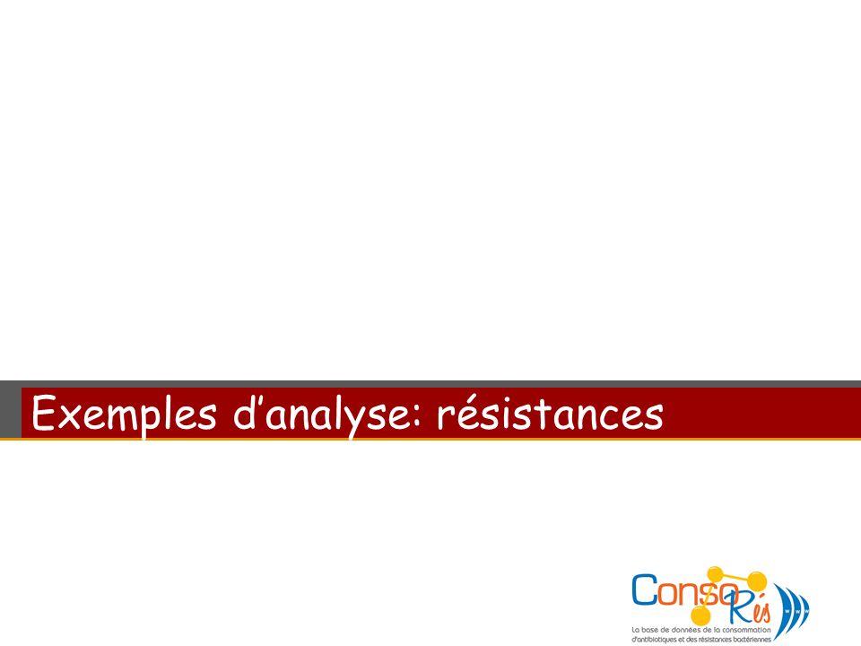 Exemples d'analyse: résistances