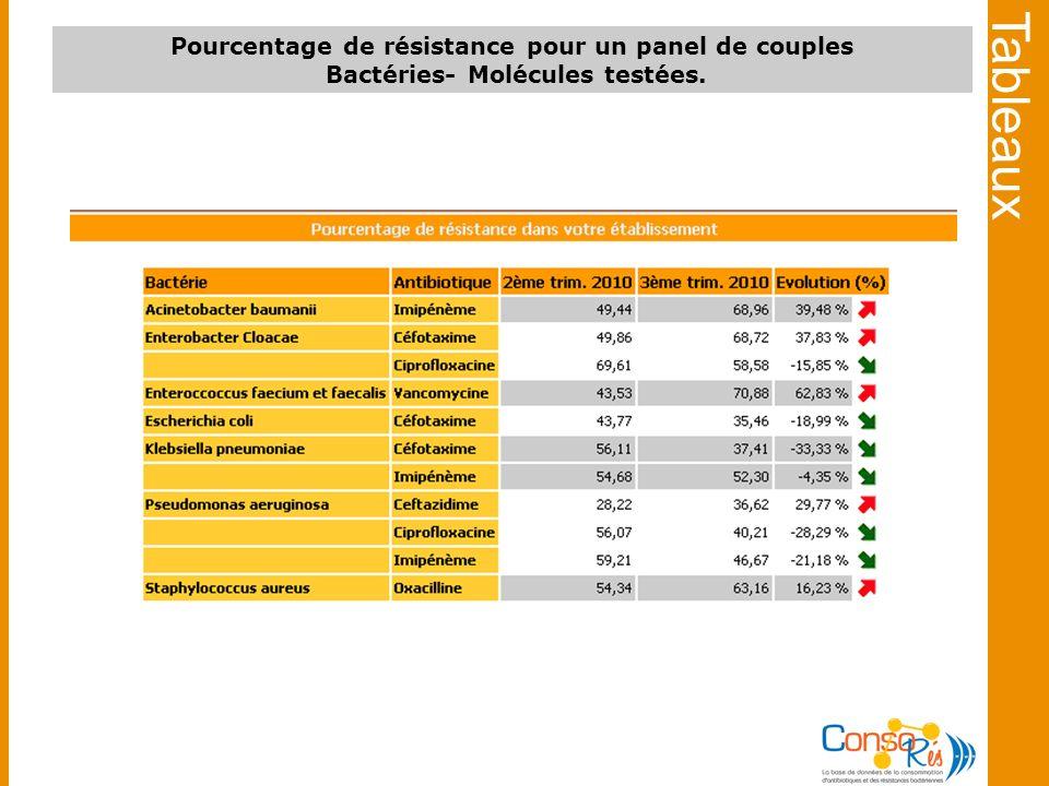 Tableaux Pourcentage de résistance pour un panel de couples