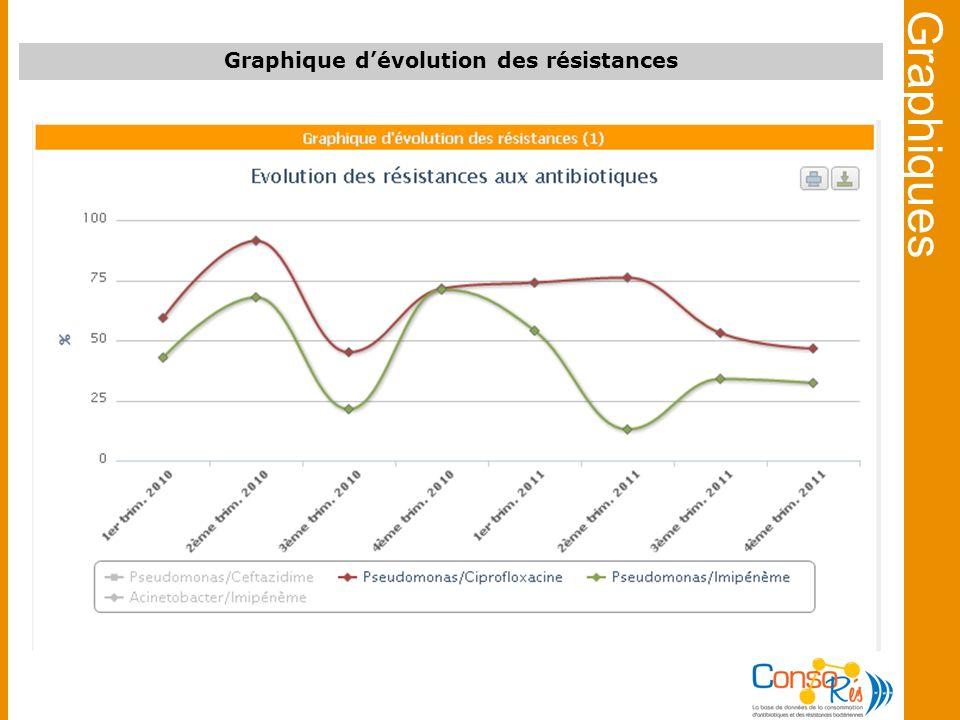 Graphique d'évolution des résistances
