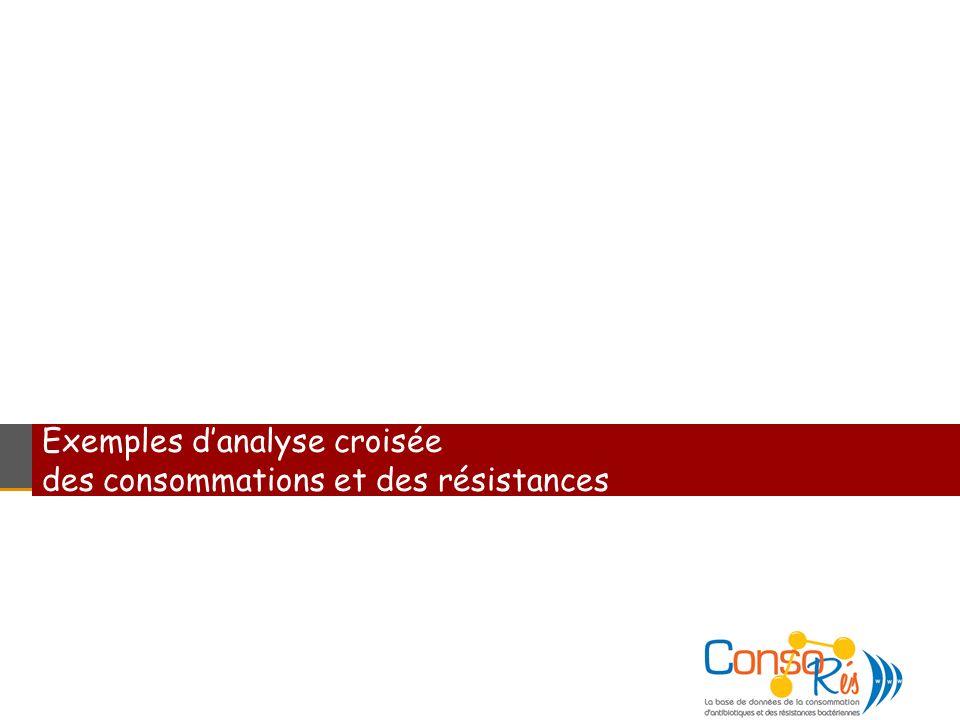 Exemples d'analyse croisée des consommations et des résistances