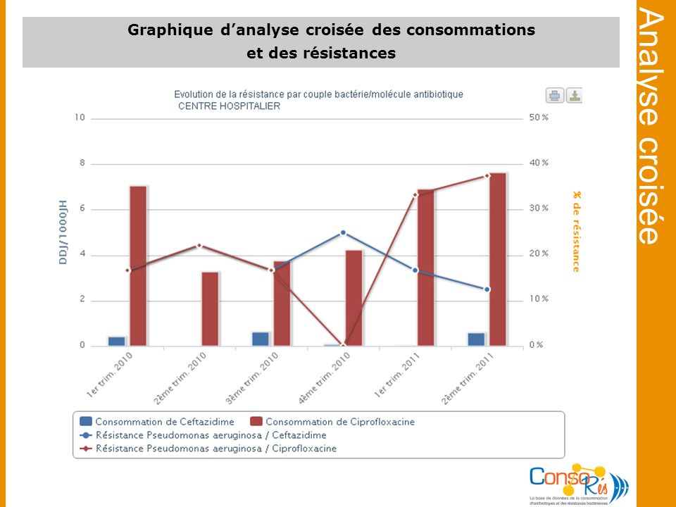 Graphique d'analyse croisée des consommations