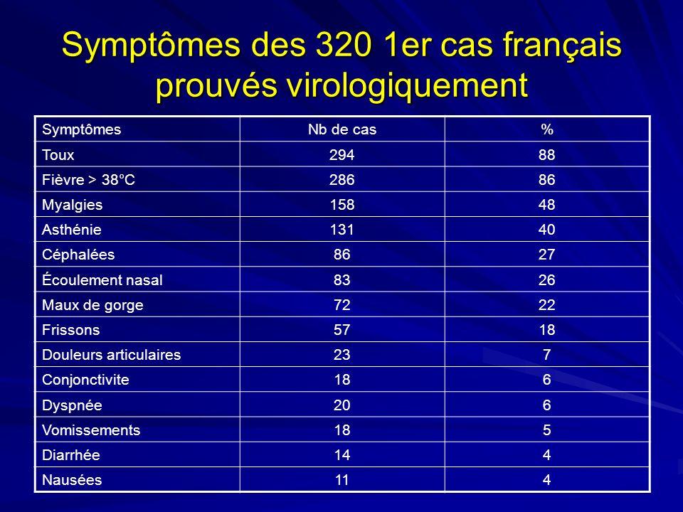 Symptômes des 320 1er cas français prouvés virologiquement