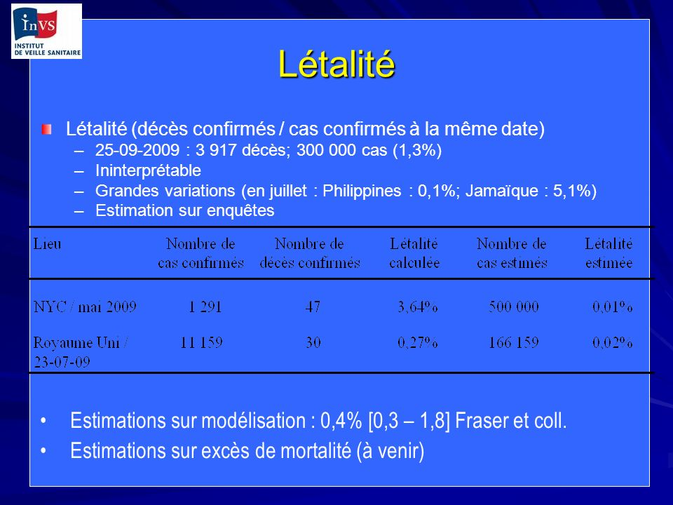 LétalitéLétalité (décès confirmés / cas confirmés à la même date) 25-09-2009 : 3 917 décès; 300 000 cas (1,3%)
