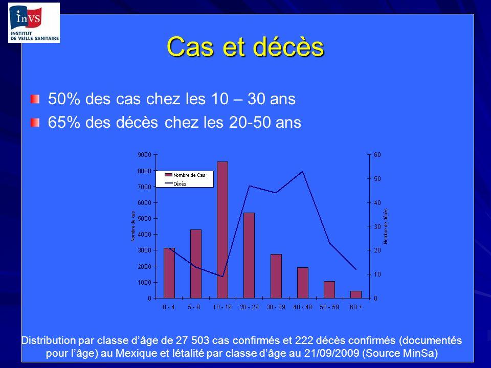 Cas et décès 50% des cas chez les 10 – 30 ans