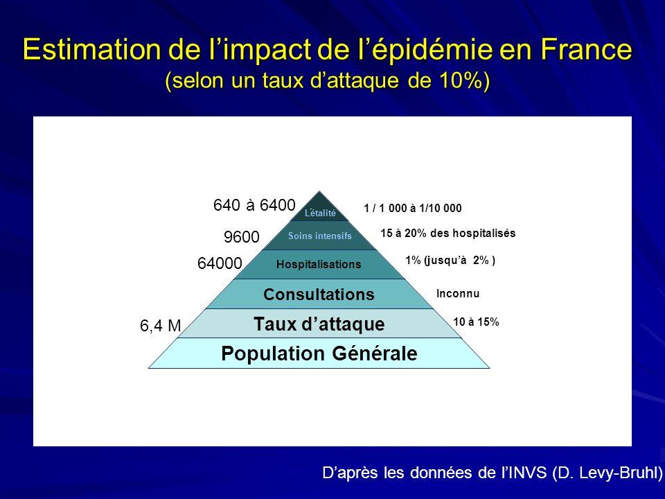 Estimation de l'impact de l'épidémie en France (selon un taux d'attaque de 10%)