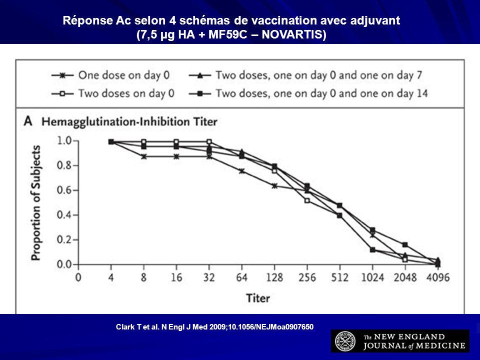 Réponse Ac selon 4 schémas de vaccination avec adjuvant