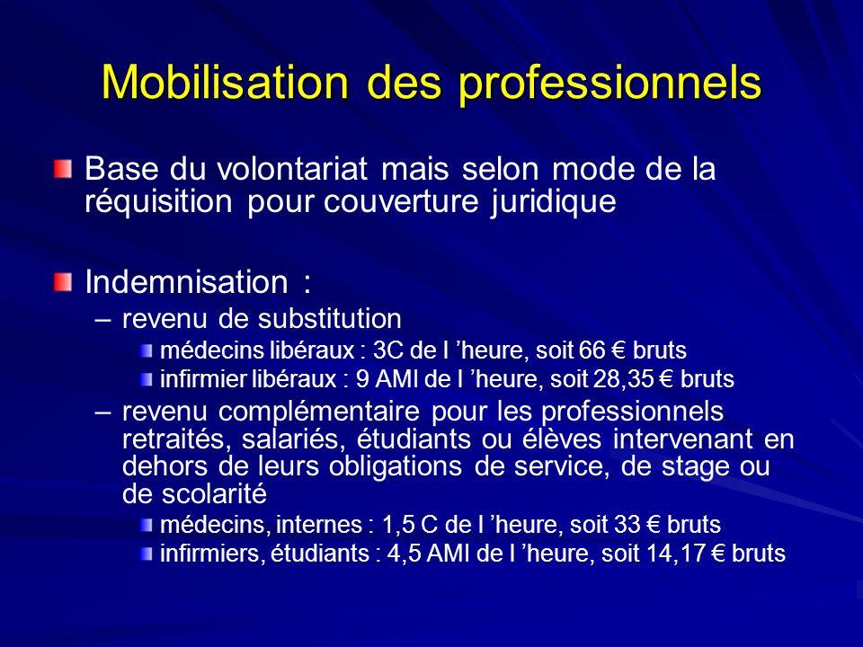 Mobilisation des professionnels