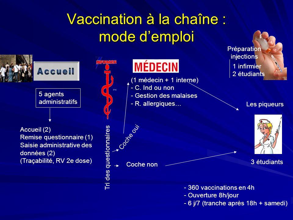 Vaccination à la chaîne : mode d'emploi