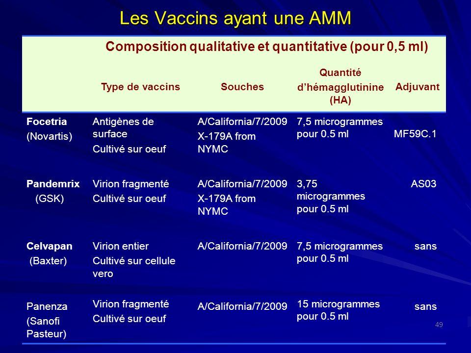Les Vaccins ayant une AMM