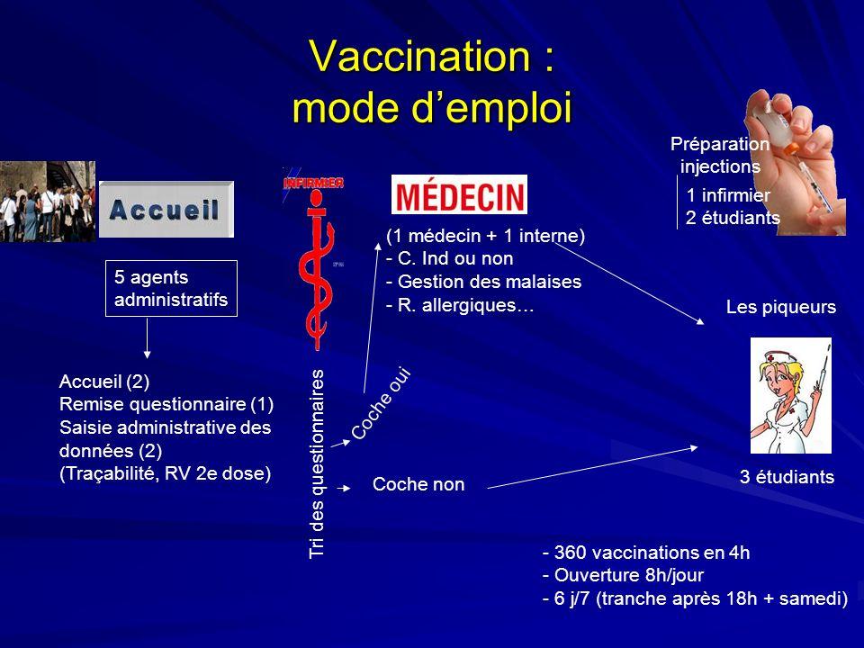 Vaccination : mode d'emploi