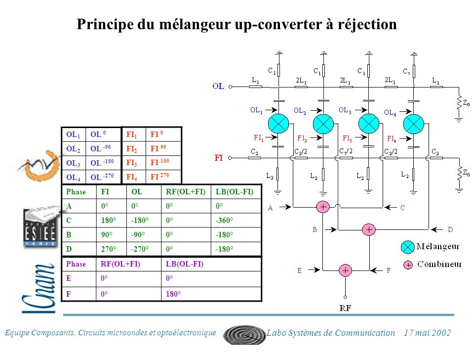 Principe du mélangeur up-converter à réjection