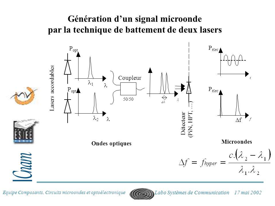 Génération d'un signal microonde par la technique de battement de deux lasers