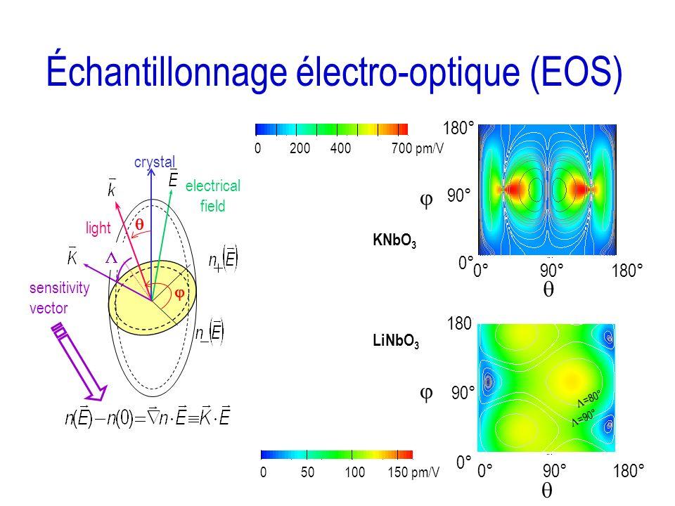 Échantillonnage électro-optique (EOS)