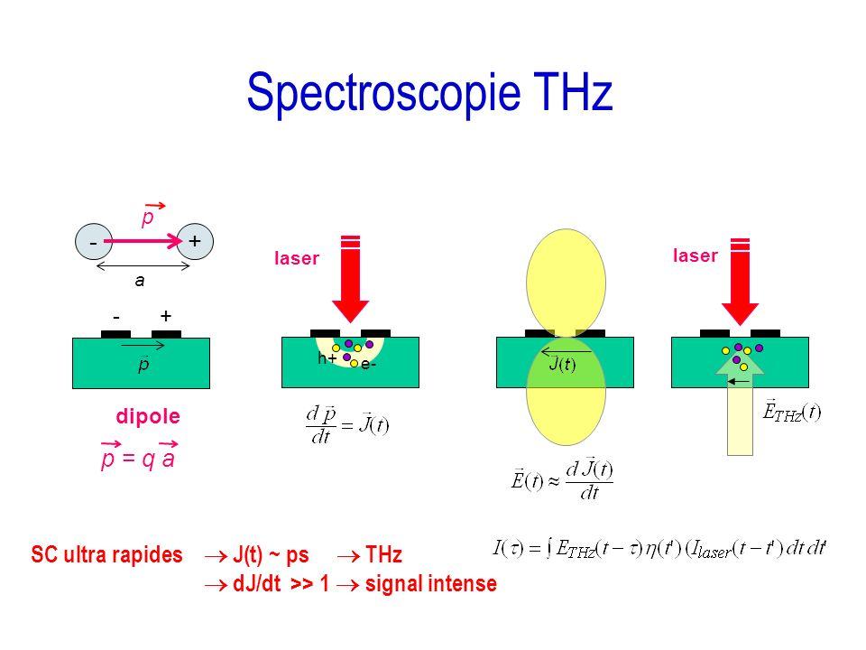 Spectroscopie THz + - p = q a SC ultra rapides  J(t) ~ ps  THz