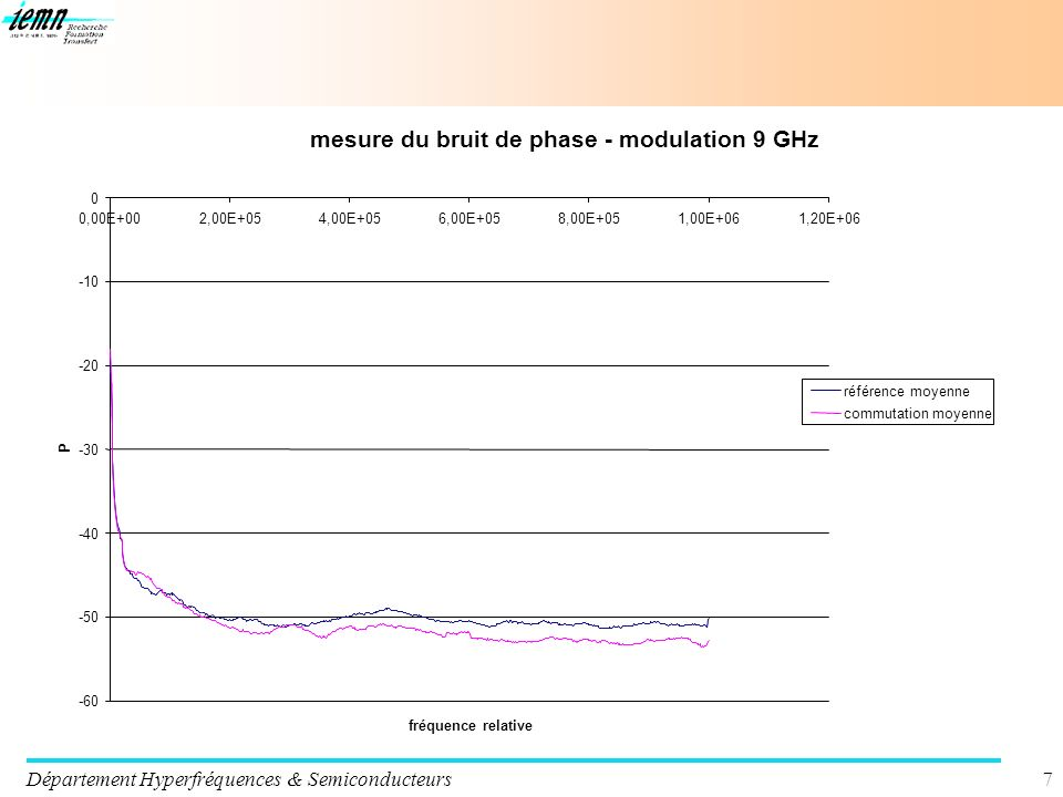 mesure du bruit de phase - modulation 9 GHz