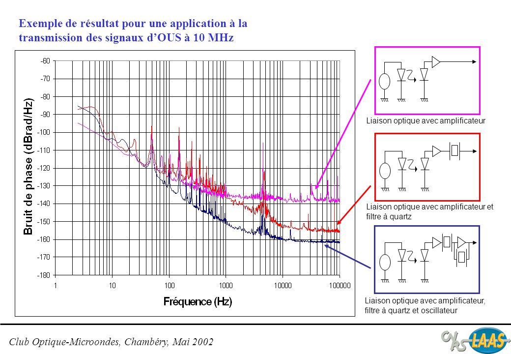 Exemple de résultat pour une application à la transmission des signaux d'OUS à 10 MHz