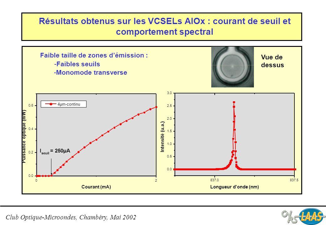 Résultats obtenus sur les VCSELs AlOx : courant de seuil et comportement spectral