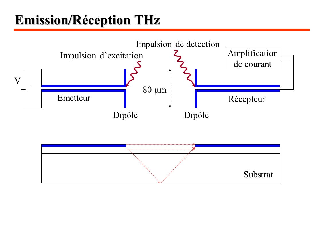Emission/Réception THz