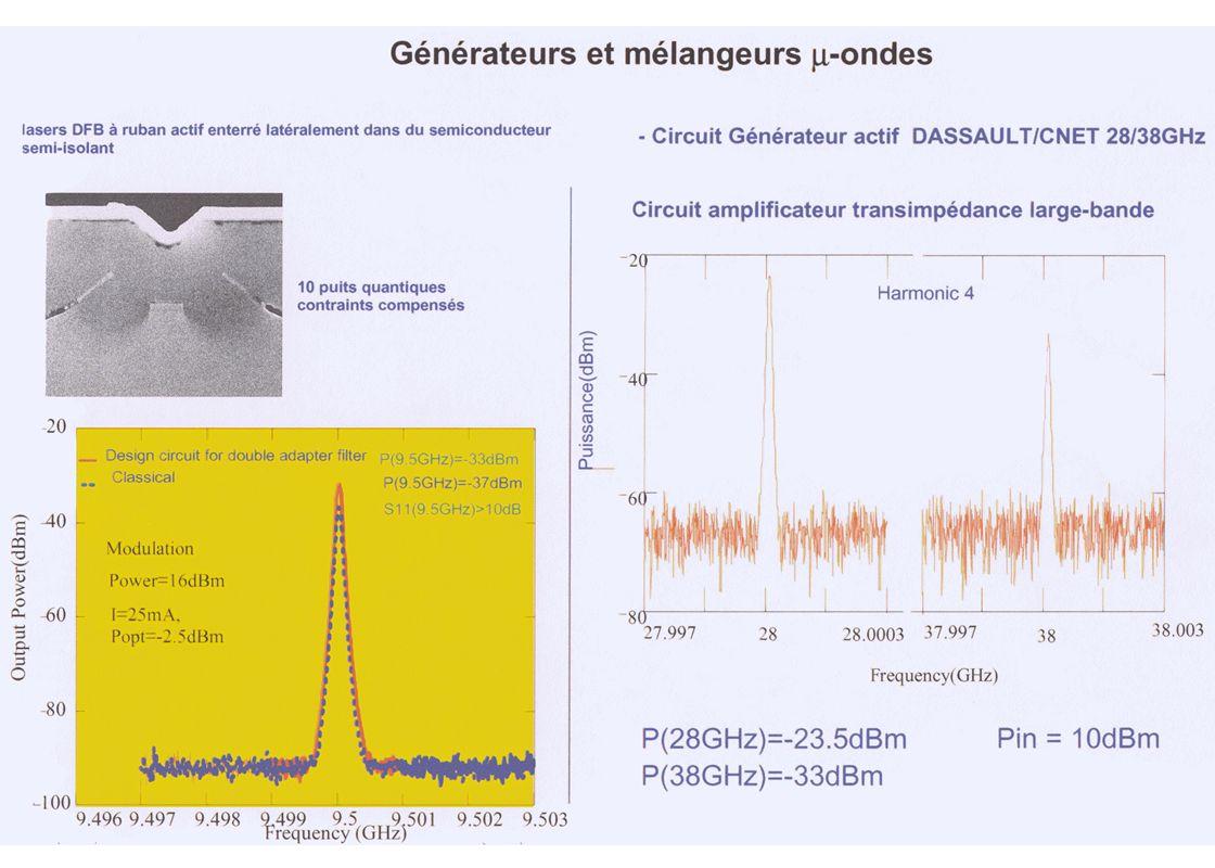 Générateurs et mélangeurs µ-ondes