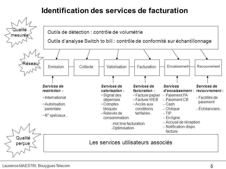 Identification des services de facturation