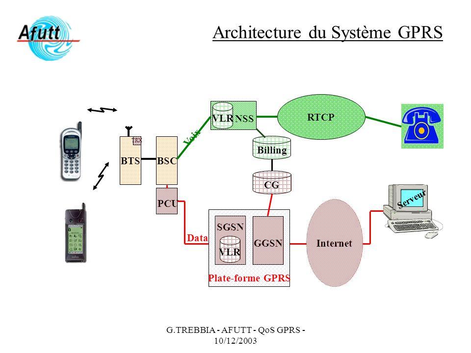 Architecture du Système GPRS