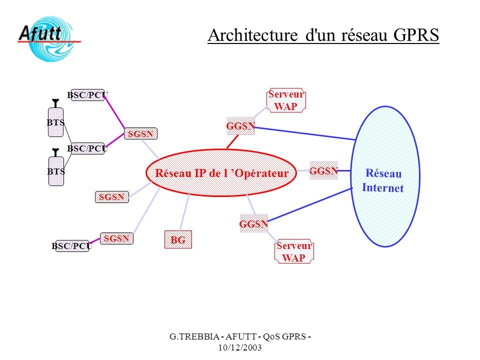 Architecture d un réseau GPRS