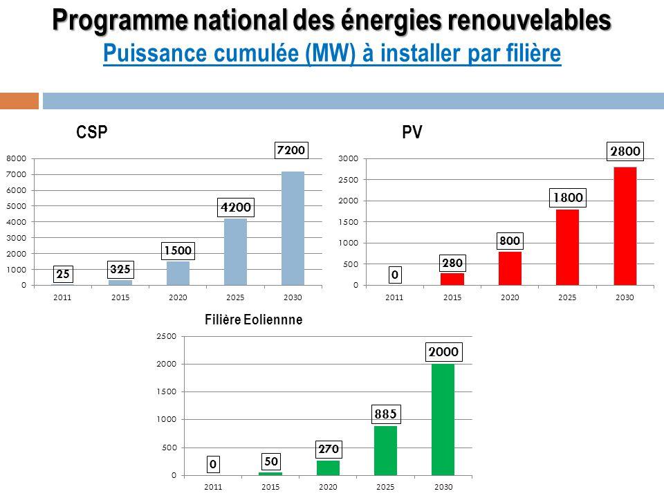 Programme national des énergies renouvelables Puissance cumulée (MW) à installer par filière
