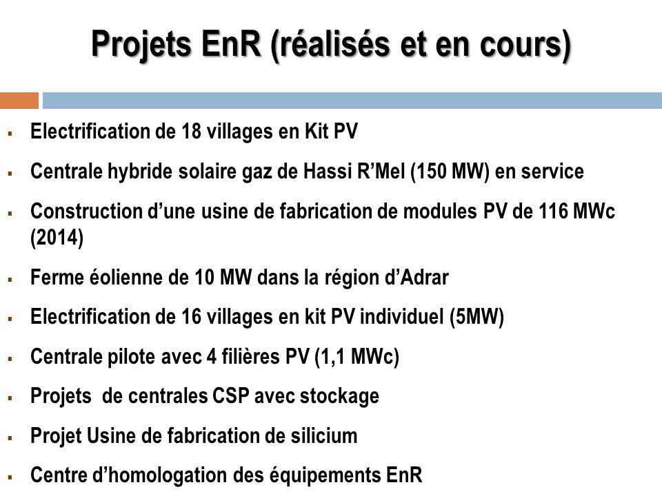 Projets EnR (réalisés et en cours)
