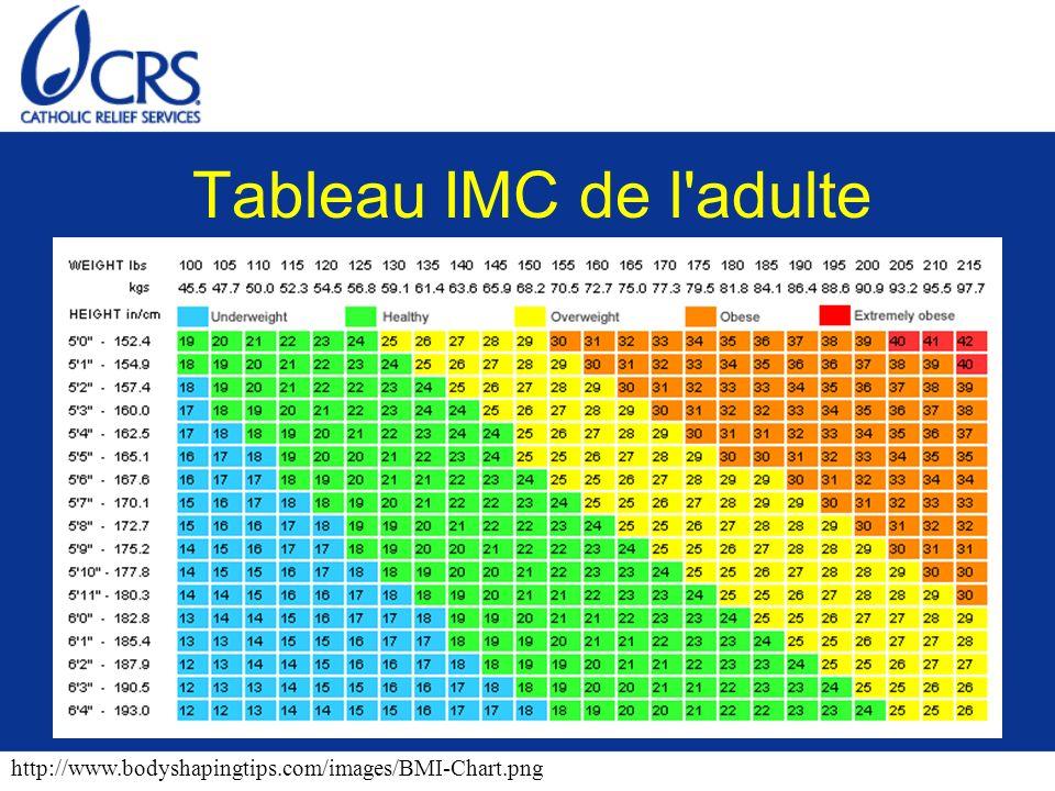 Tableau IMC de l adulte http://www.bodyshapingtips.com/images/BMI-Chart.png
