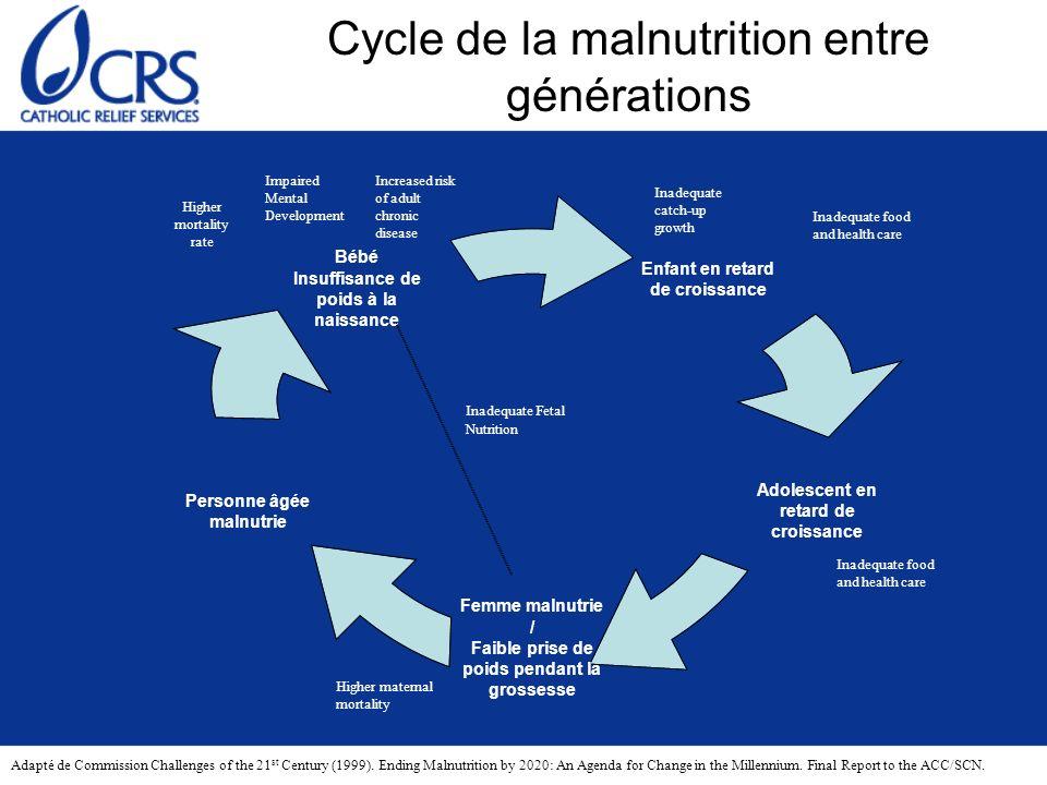 Cycle de la malnutrition entre générations