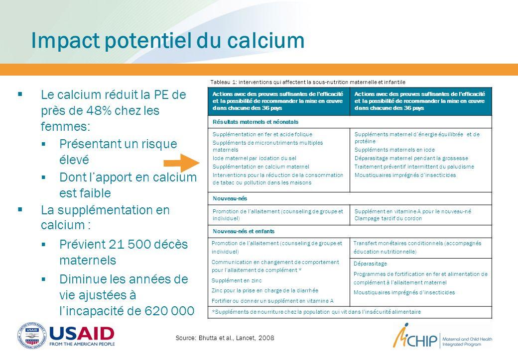 Impact potentiel du calcium
