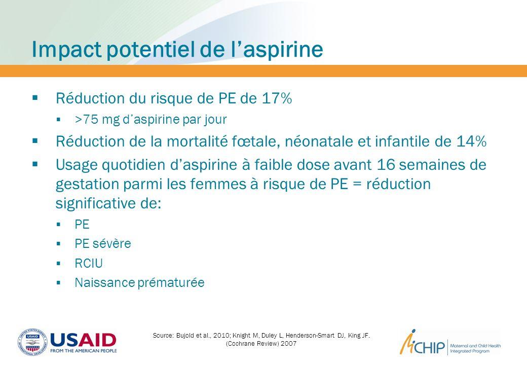Impact potentiel de l'aspirine