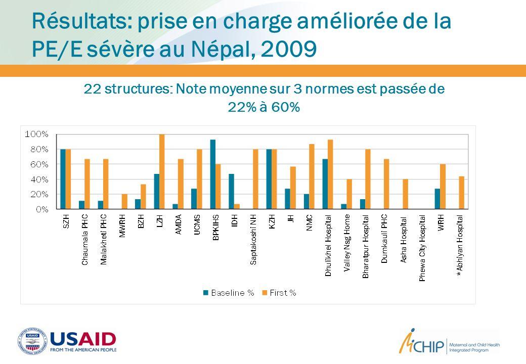 Résultats: prise en charge améliorée de la PE/E sévère au Népal, 2009